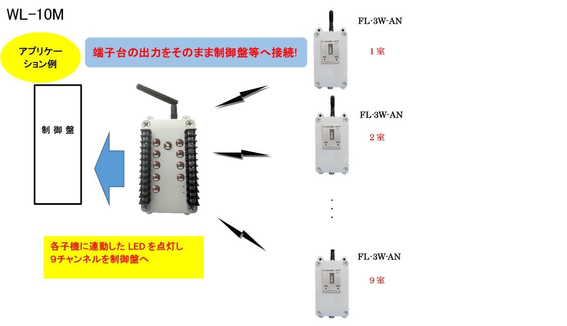 スイッチ信号長距離伝送システム(マルチ)