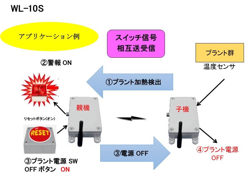 スイッチ信号長距離伝送システム(シングル)