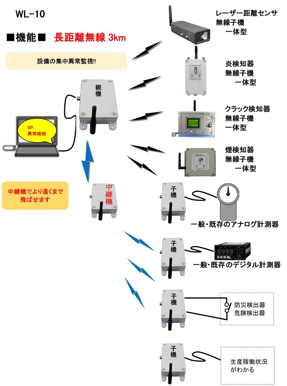 長距離データ伝送システム (WL-10)